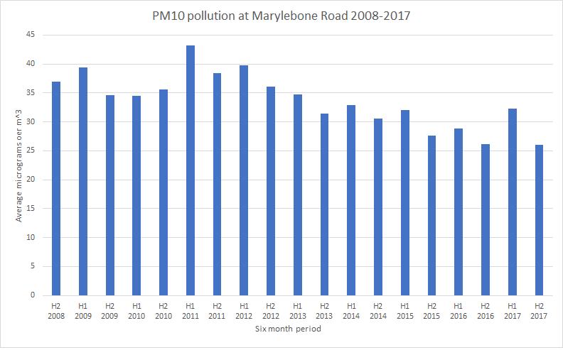 MaryleboneRoadPM10